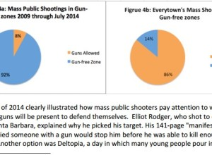 CPRP Report: 92 Percent Of Mass Shootings Happened In Gun Free Zones; Compared To Everytown's Report Of 14 Percent